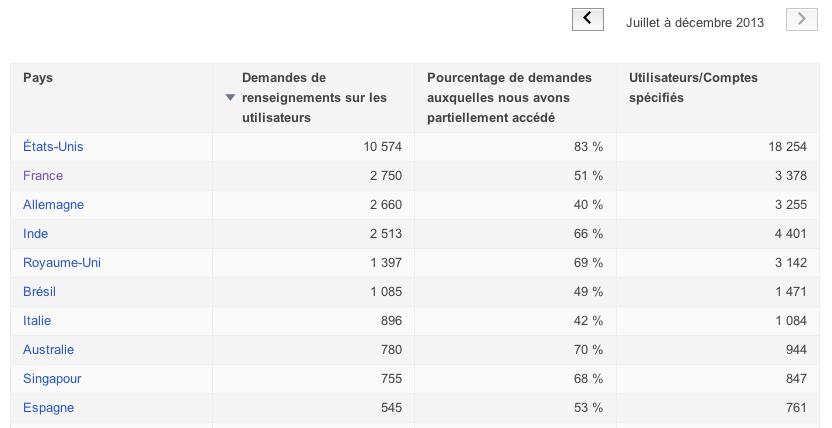 Le top 10 des plus gros demandeurs d'informations d'utilisateurs à Google.