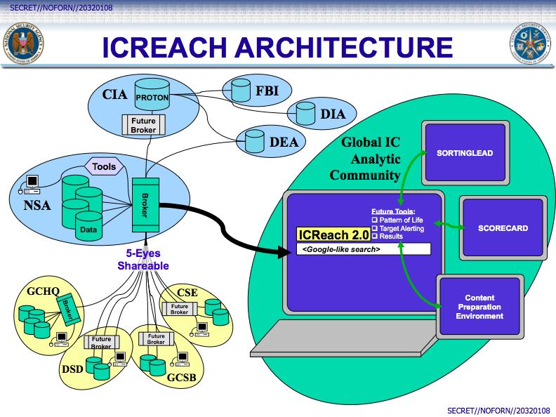 Un aperçu de l'architecture de ICReach.