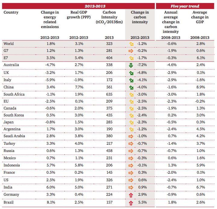 Principaux taux de décarbonisation depuis 2008. (PwC)
