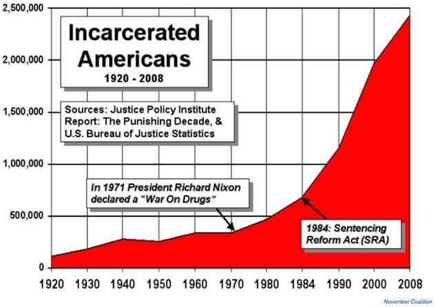 En 2008, la population carcérale avait déjà augmenté de 700%.