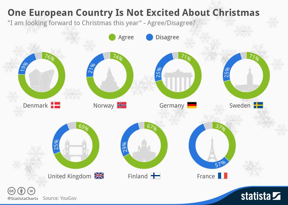 Selon le sondage réalisé par YouGov, seuls 37% sont impatients de fêter Noël.