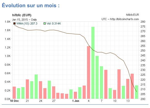 La chute du cours du Bitcoin depuis début janvier.