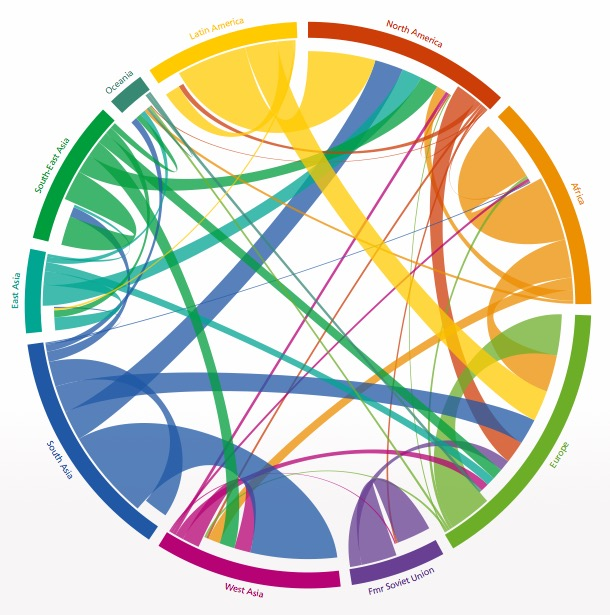 Flux de migrations entre différentes régions du monde en 2005 et 2010. (source: http://www.global-migration.info/)