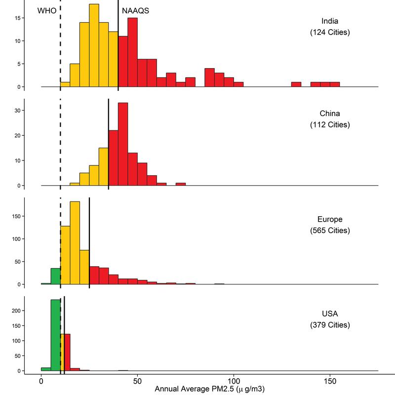 Les barres indiquent le nombre de villes de chaque pays avec leur concentration moyenne annuelle respective de particules en suspension. Les barres rouges montrent les villes qui dépassent les normes qualité de l'air nationales (NAAQS). L'Organisation mondiale de la santé considère que la sécurité est établit jusqu'à une moyenne annuelle de 10 microgrammes par mètre cube. Les normes de qualité d'air de l'Inde ont fixé la limite à 40 microgrammes par mètre cube. (Greenstone et al, 2015)