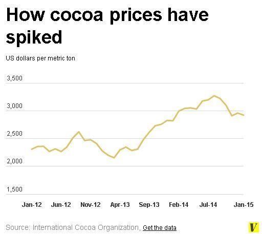 Cours de la tonne de cacao. (graphique vox.com)
