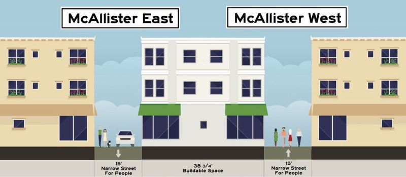 Street-Dimensions-McAllister-After-1024x447.0