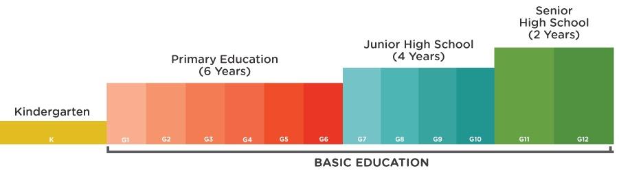 Nouvelle physionomie du système éducatif philippin après l'adoption de K-12. (Capture d'écran &nsbp;www.gov.ph/k-12)