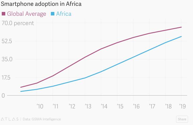 L'évolution de l'adoption du smartphone en Afrique depuis 2010 (Infographie Atlas/GSMA Intelligence)