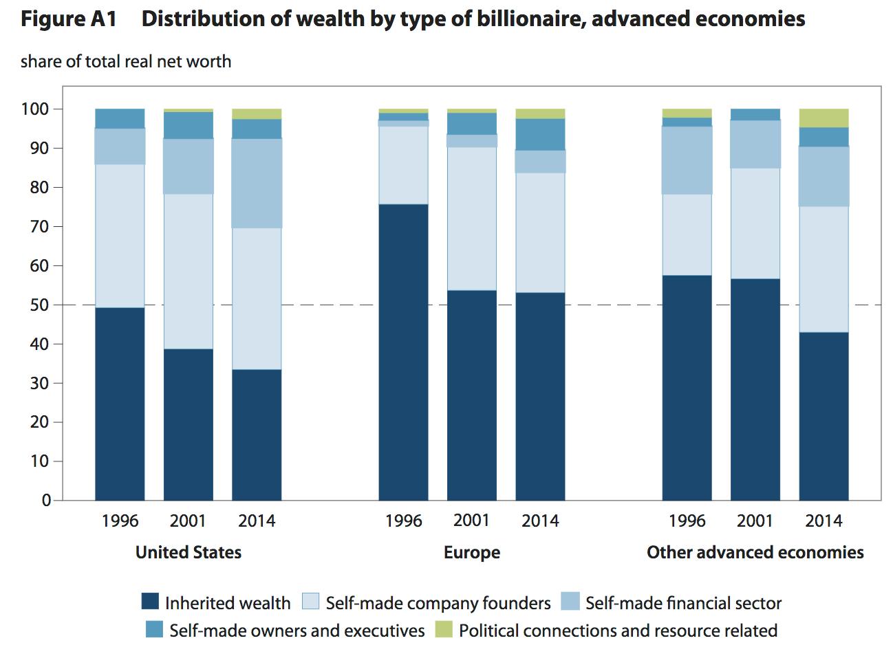 """""""Distribution de la richesse par catégories de milliardaires dans les économies développées"""". (Source Peterson Institute for International Economics)"""