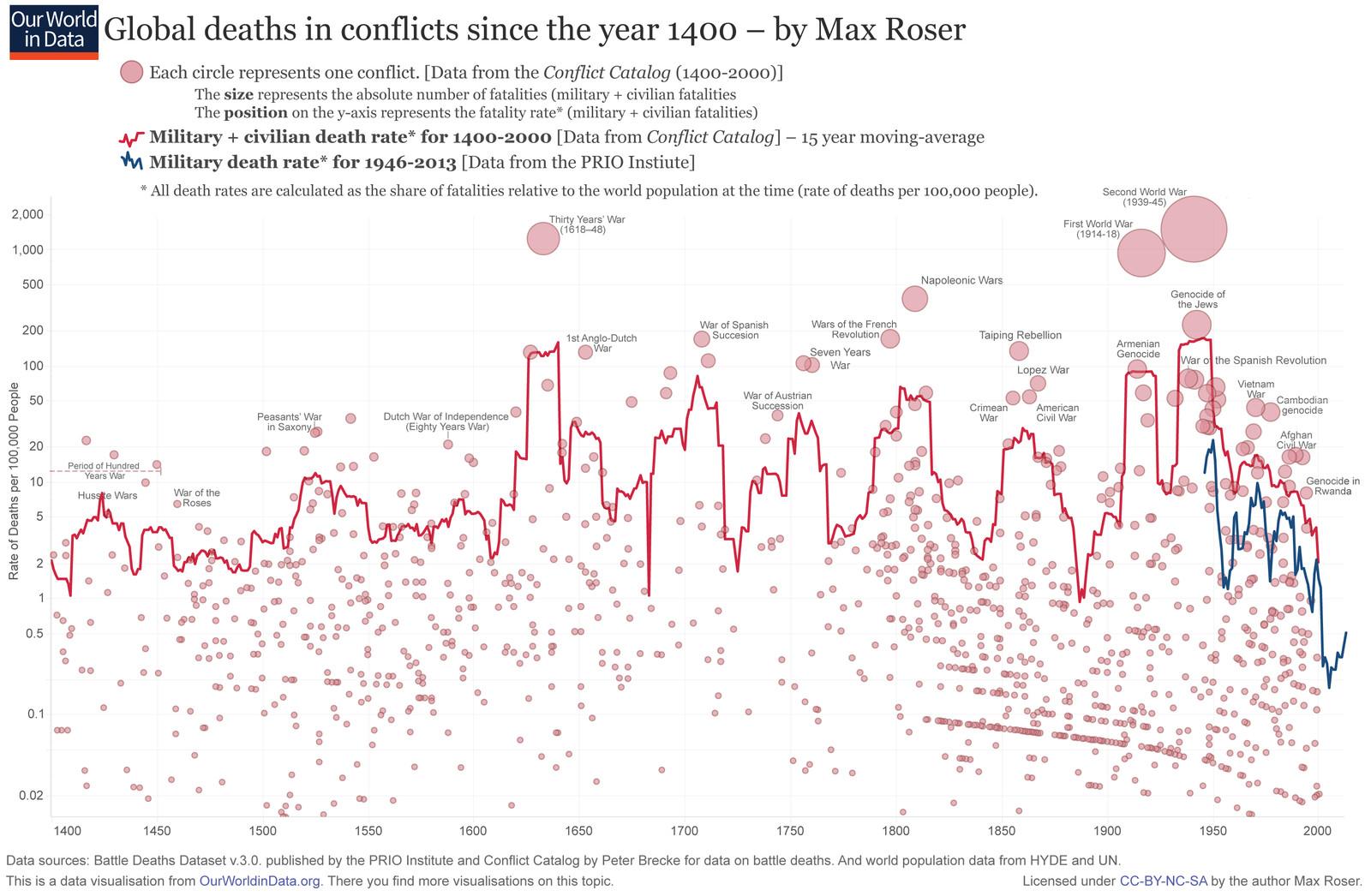 """""""Nombre de morts causées par des conflits dans le monde depuis 1400."""" Cliquez pour agrandir. (Crédit: Max Roser)"""