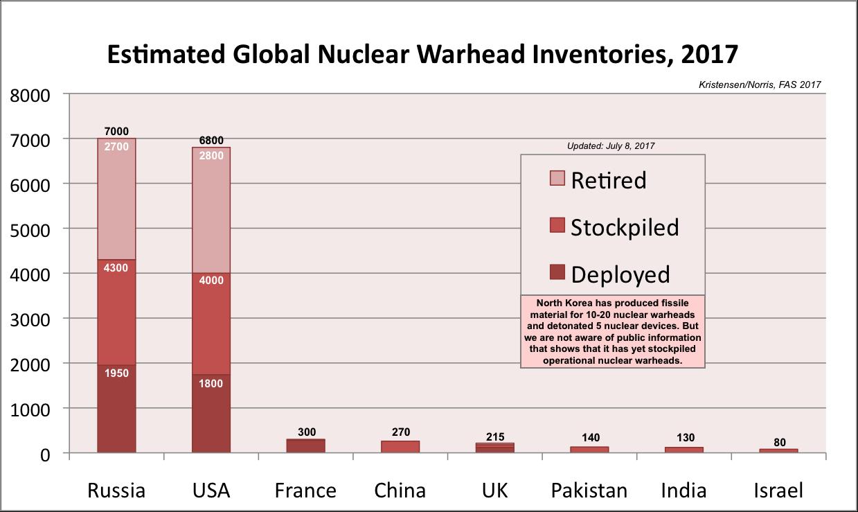 Estimation du nombre de têtes nucléaires dans le monde en 2017. (Source FAS) cliquez pour agrandir