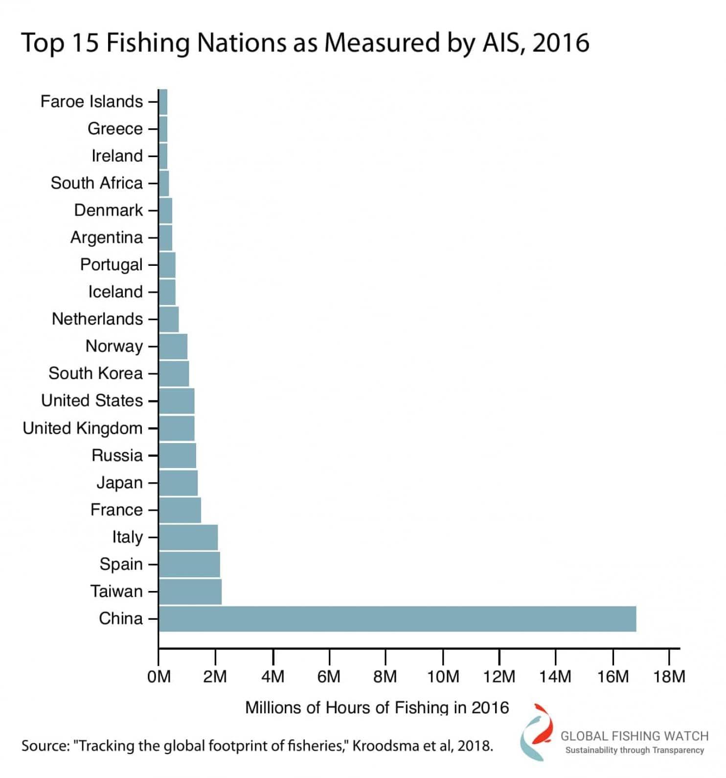Les pays qui pêchent le plus. (Crédit)