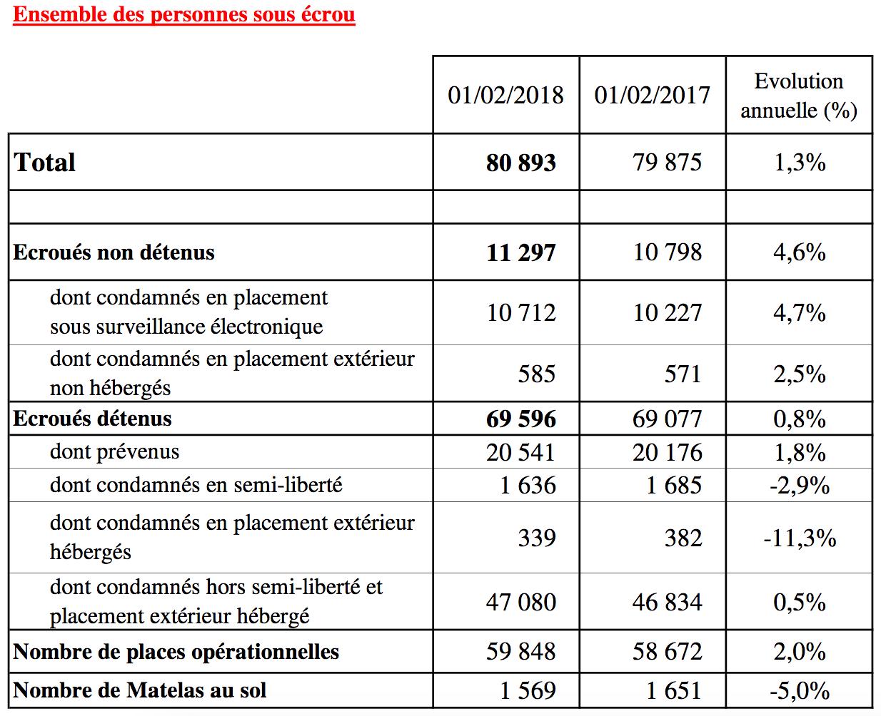 La population carcérale en France au premier février 2018. (Source Direction de l'administration pénitentiaire) cliquez pour agrandir