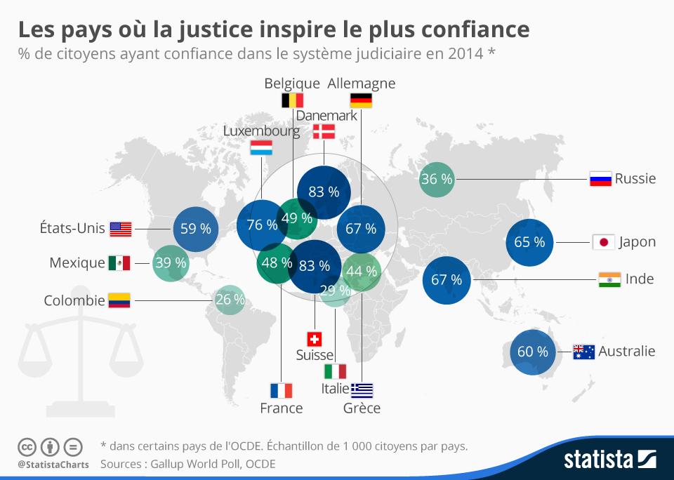 chartoftheday_4455_les_pays_ou_la_justice_inspire_le_plus_confiance_n