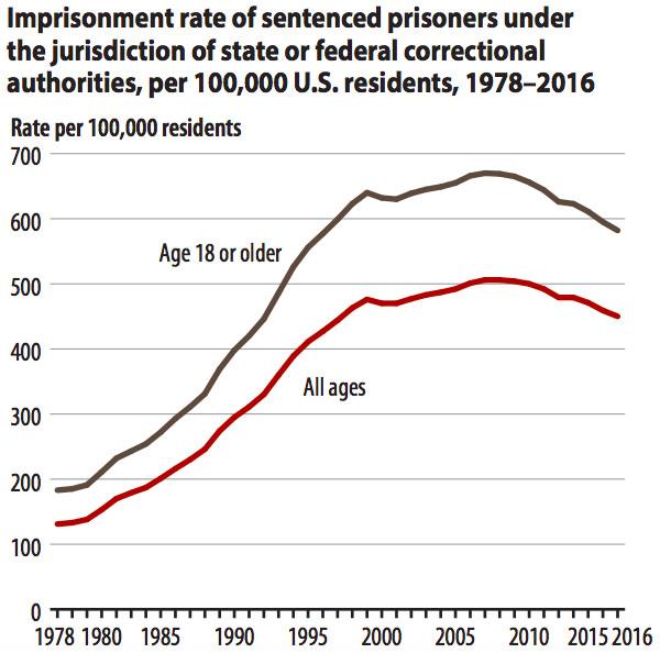 Taux d'emprisonnement des prisonniers incarcérés dans les prisons fédérales, pour 100000 résidents américains, entre 1978 et 2016. (Source Bureau of Justice Statistics) cliquez pour agrandir