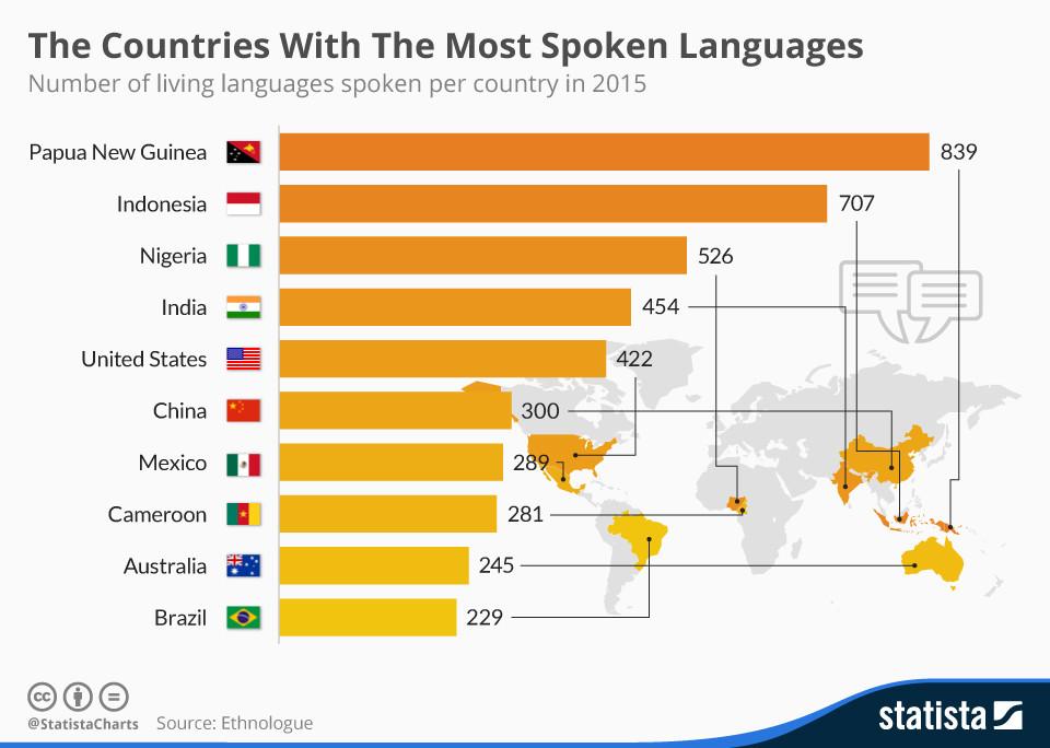 Les pays où l'on parle le plus grand nombre de langues. cliquez pour agrandir