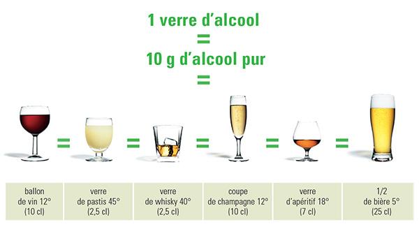 (Source: Association Généraliste d'Accompagnement et de traitement des Addictions)
